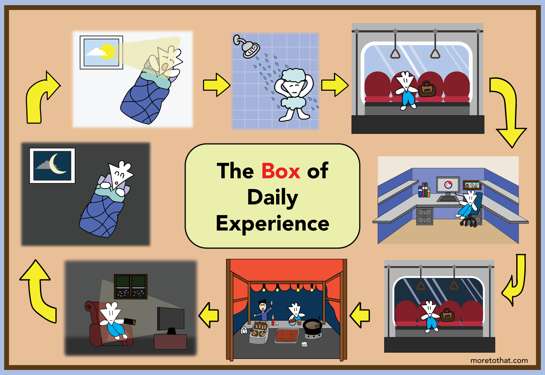 box of daily experience