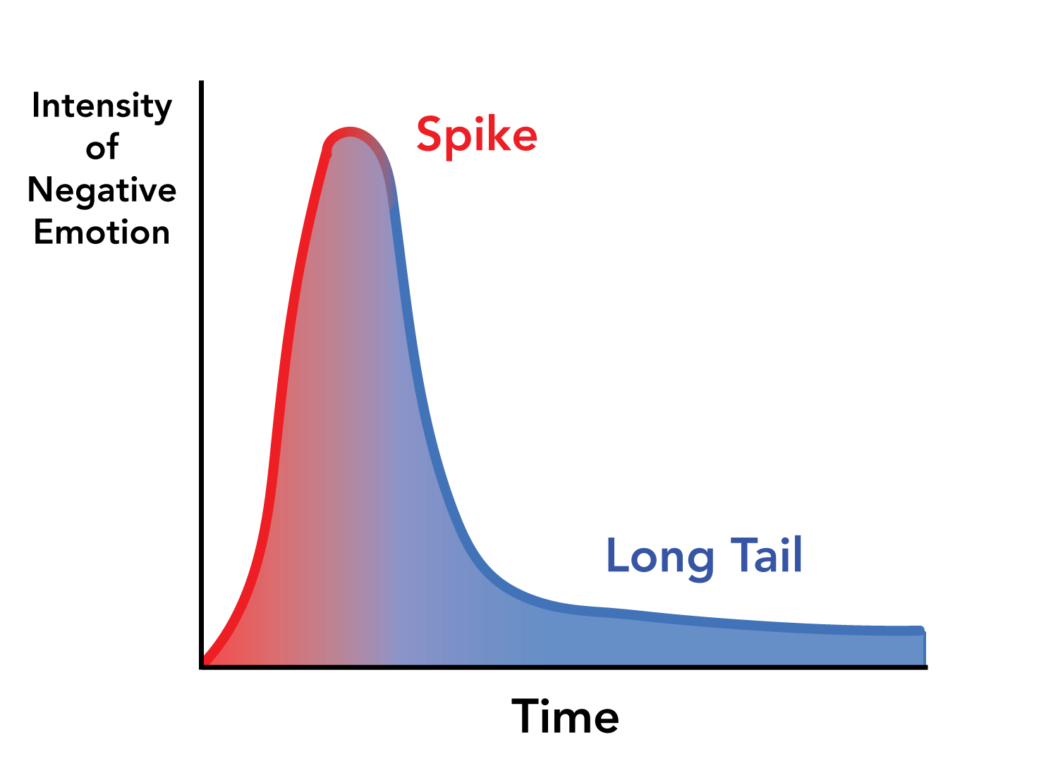 the long tail of negative emotions